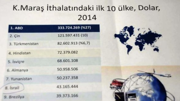 Kahramanmaraş'a, İsrail'den 43 Milyon Dolarlık İthalat